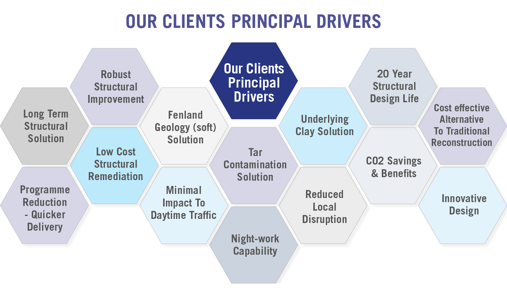 Our Clients Principle Drivers